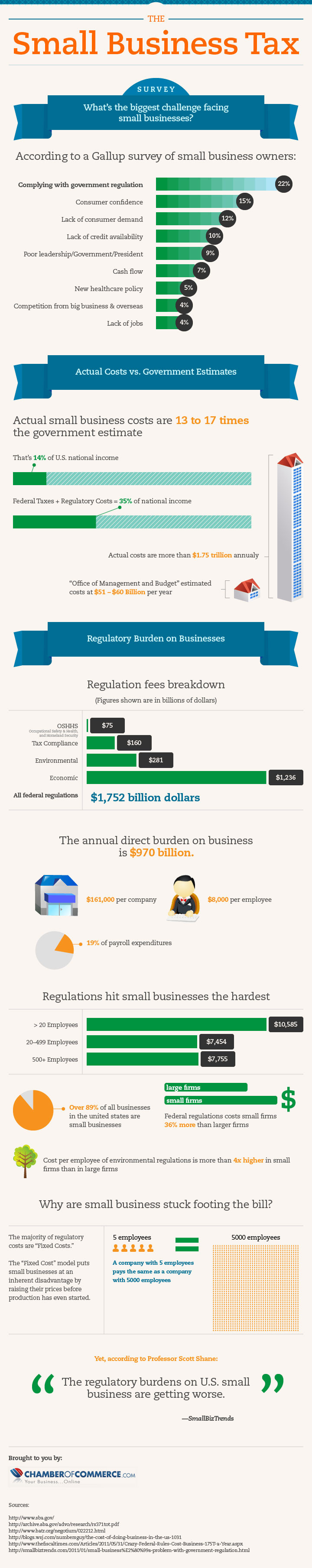 Photo of The Small Business Tax Infographic