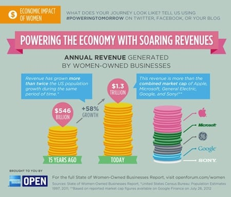 Photo of Celebrating Women Business Owners [Infographic]