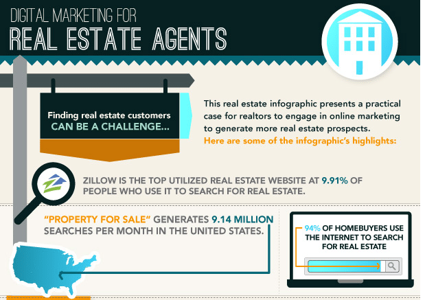 Photo of Digital Marketing for Real Estate Agents [INFOGRAPHIC]