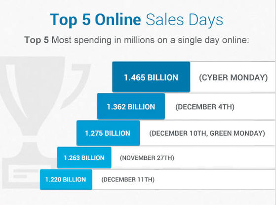 Photo of Ecommerce Holiday Shopping [INFOGRAPHIC]