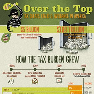 Photo of Over the Top Tax Cheats, Fraud and Avoidance in America