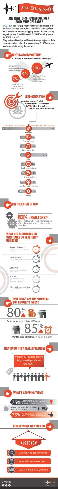 Photo of Real Estate SEO – Are Realtors Overlooking a Gold Mine of Leads? [INFOGRAPHIC]