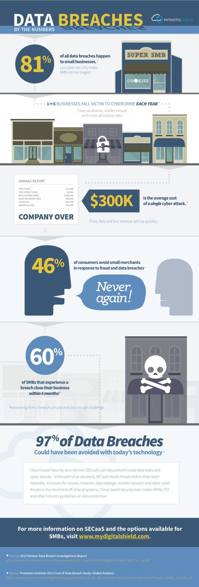 Photo of Data Breaches by the Numbers [INFOGRAPHIC]