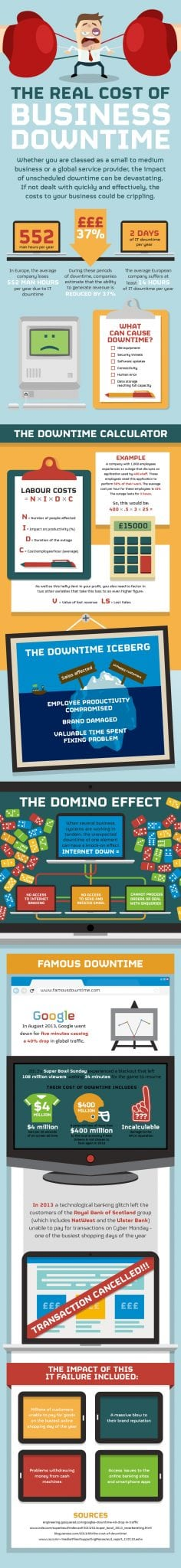 Photo of The Real Cost of Business Downtime [INFOGRAPHIC]
