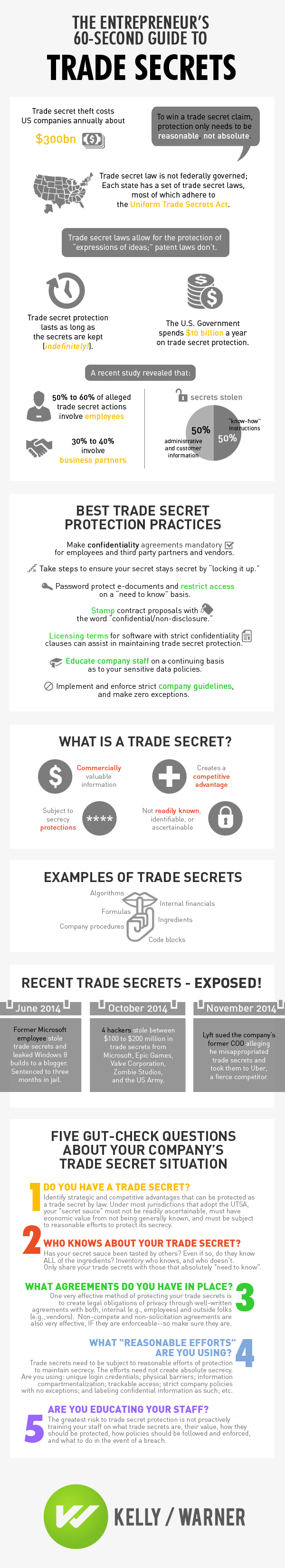 Photo of The Entrepreneur's 60-Second Guide to Trade Secrets [INFOGRAPHIC]