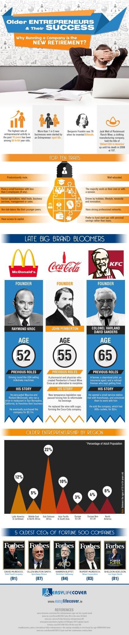 Photo of Older Entrepreneurs and Their Success, Why Running a Company is the New Retirement [INFOGRAPHIC]