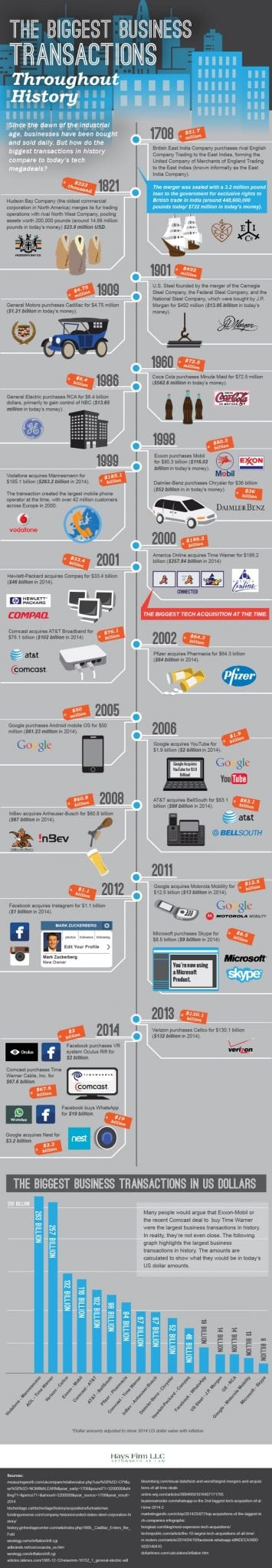 Photo of The Biggest Business Transactions Throughout History [INFOGRAPHIC]