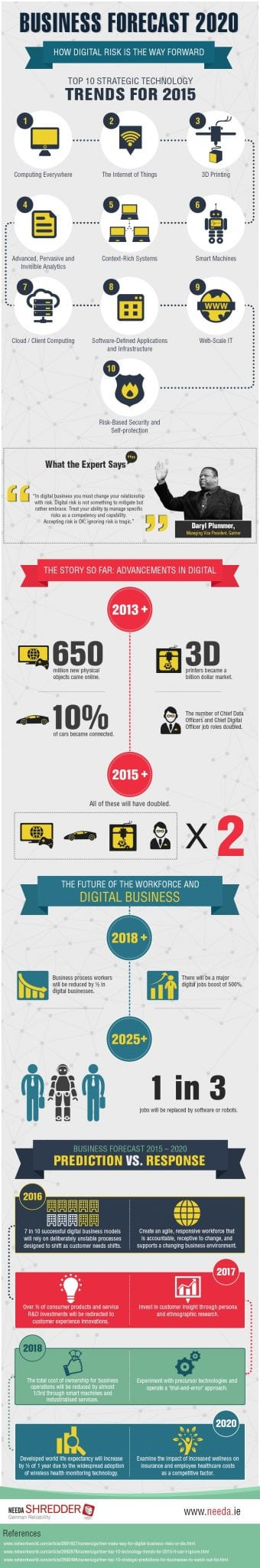 Photo of Business Forecast 2020, How Digital Risk is the way Forward [INFOGRAPHIC]