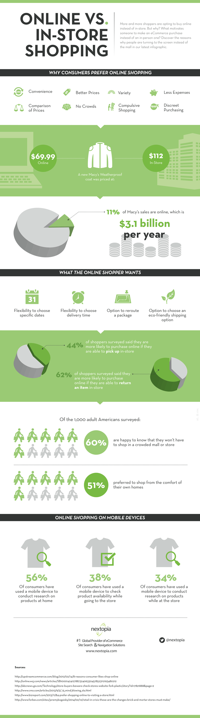 Photo of Online Vs. In-Store Shopping [INFOGRAPHIC]