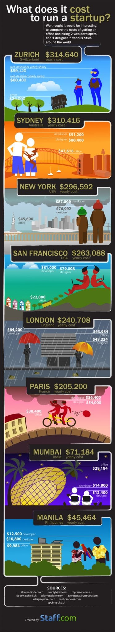 Photo of What Does It Cost to Run a Startup? [INFOGRAPHIC]