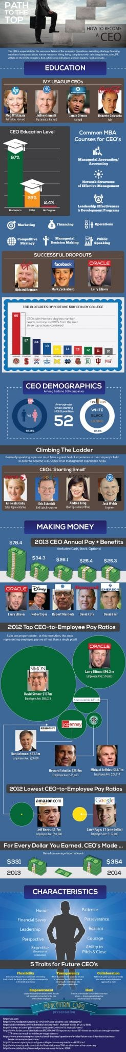 Photo of Path to the Top: How to Become a CEO