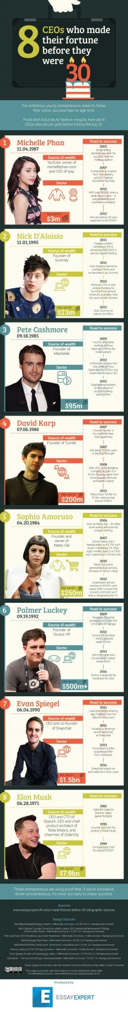 Photo of 8 CEOs Who Made Their Fortune before They Were 30 [INFOGRAPHIC]