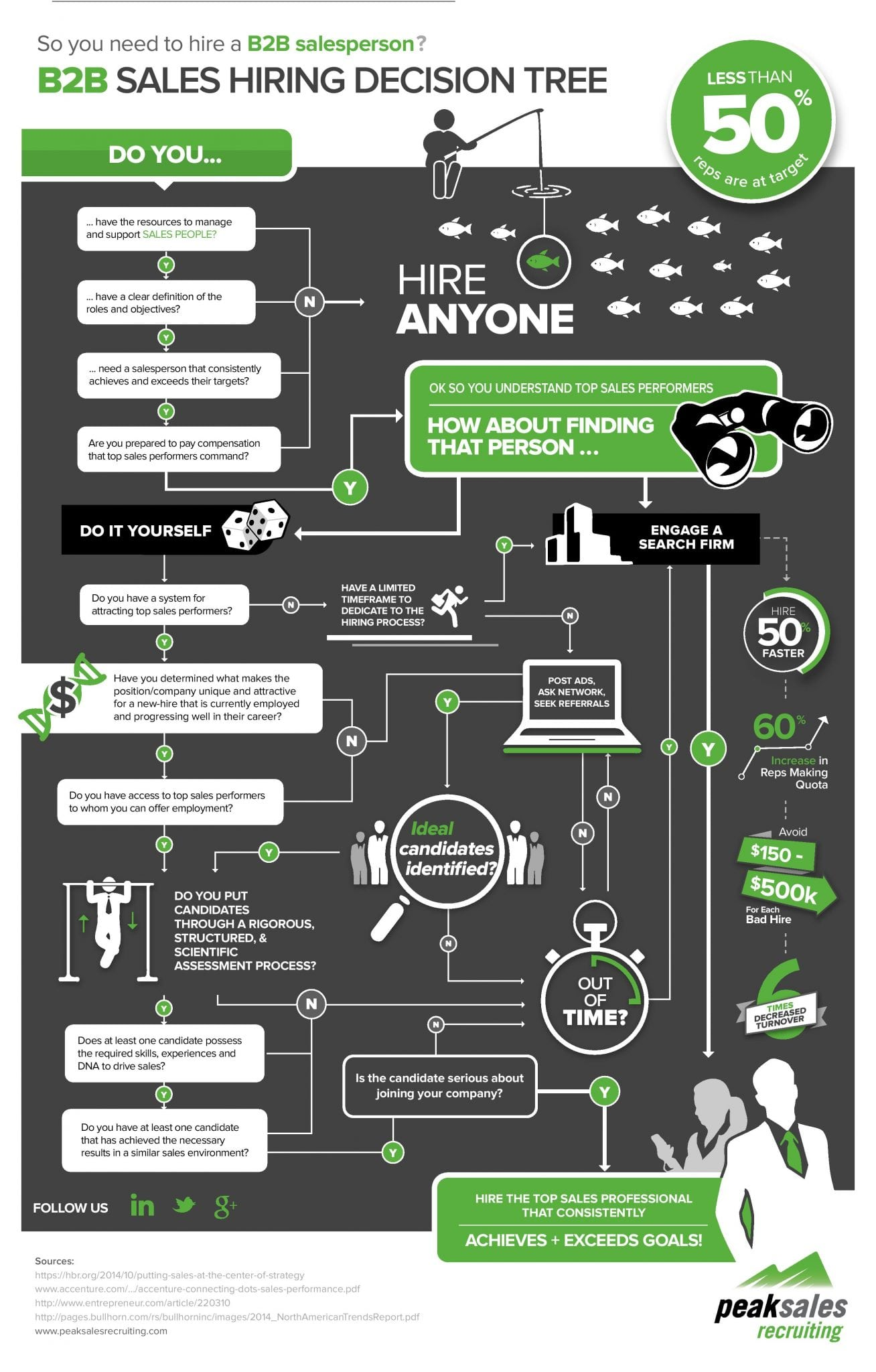 Photo of B2B Sales Hiring Decision Tree [INFOGRAPHIC]