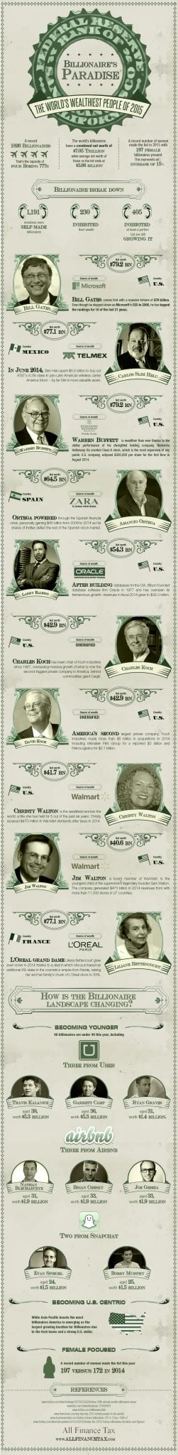 Photo of Billionaires Paradise [INFOGRAPHIC]
