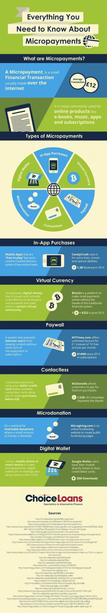 Photo of Everything You Need to Know About Micropayments [INFOGRAPHIC]