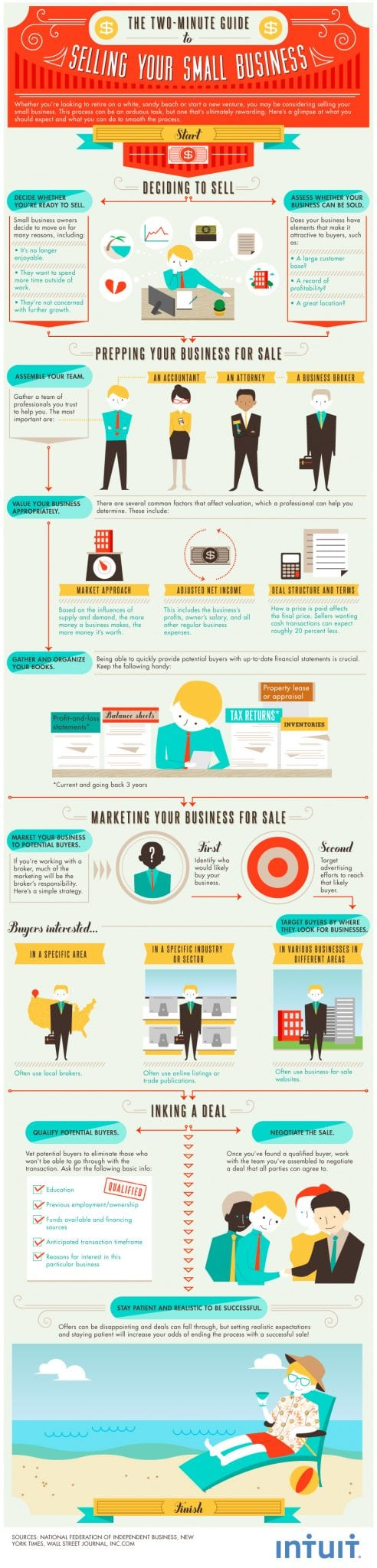 Photo of The Two-Minute Guide to Selling Your Small Business [INFOGRAPHIC]