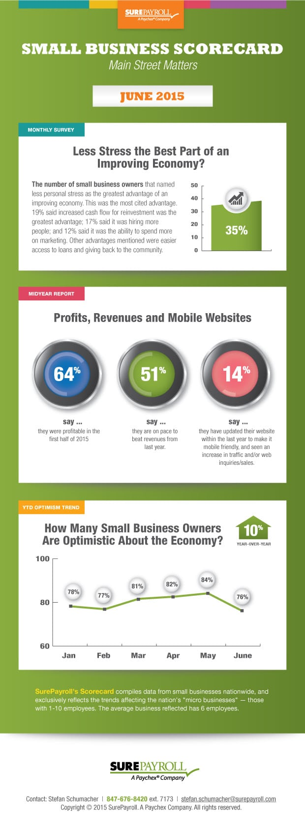 Photo of Small Business Scorecard – June 2015 [INFOGRAPHIC]