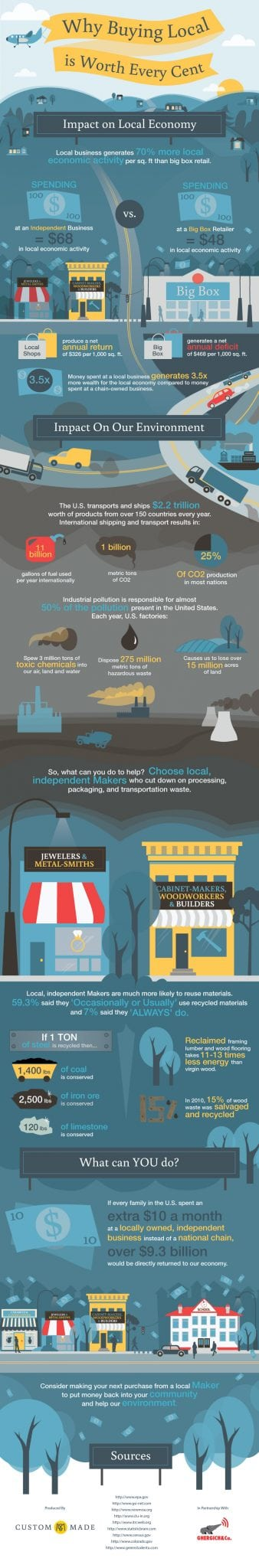 Photo of Why Buying Local is Worth Every Cent [INFOGRAPHIC]