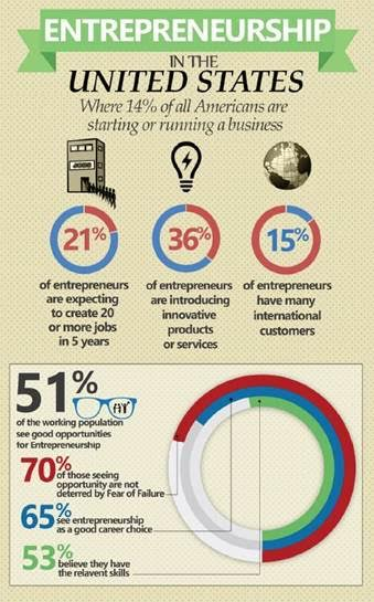 Photo of U.S. Entrepreneurship Hits Record High Levels