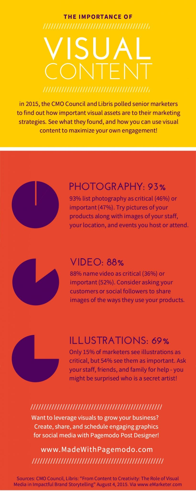 Photo of The Importance of Visual Content [INFOGRAPHIC]