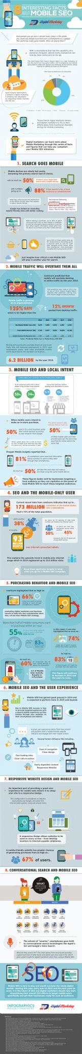 Photo of 8 Interesting Facts about Mobile SEO [INFOGRAPHIC]