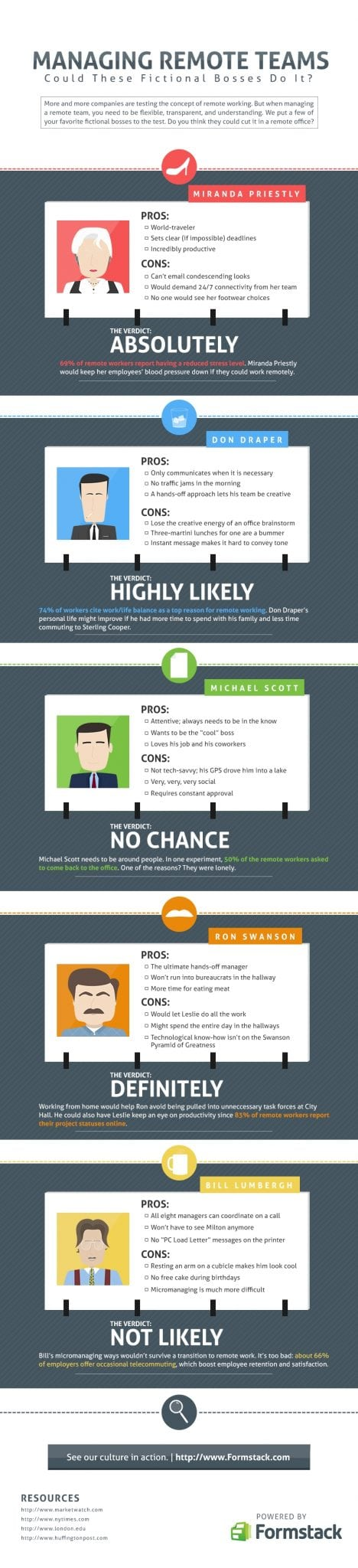 Photo of Managing Remote Teams [INFOGRAPHIC]