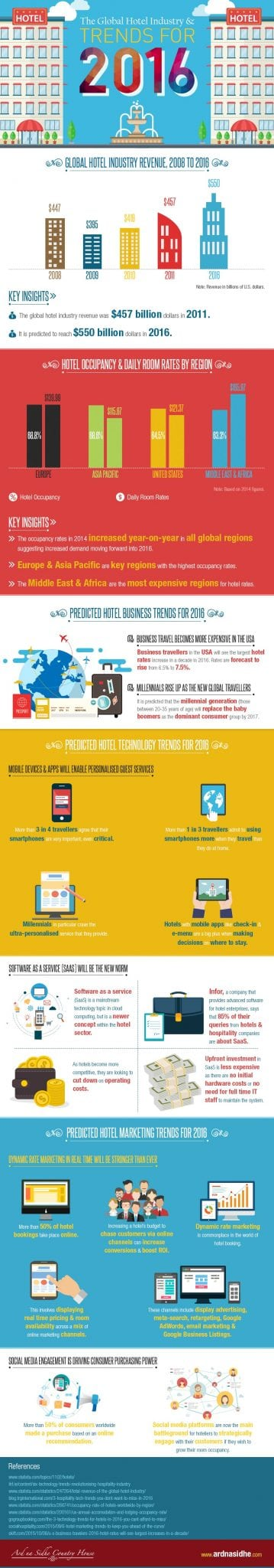 Photo of The Global Hotel Industry & Trends for 2016 [INFOGRAPHIC]