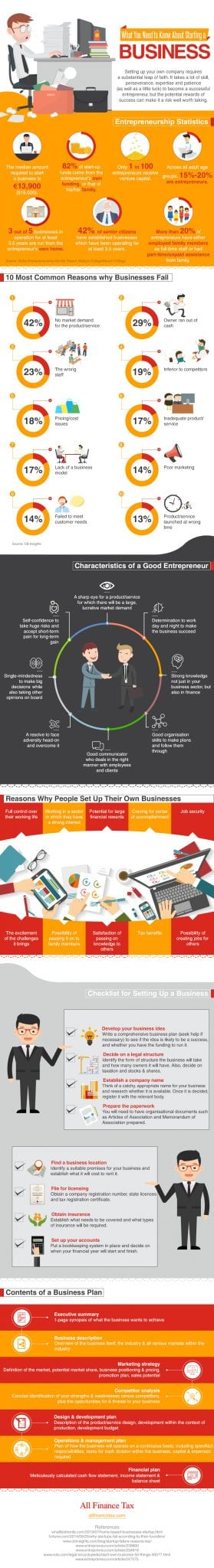 Photo of What You Need to Know About Starting a Business [INFOGRAPHIC]