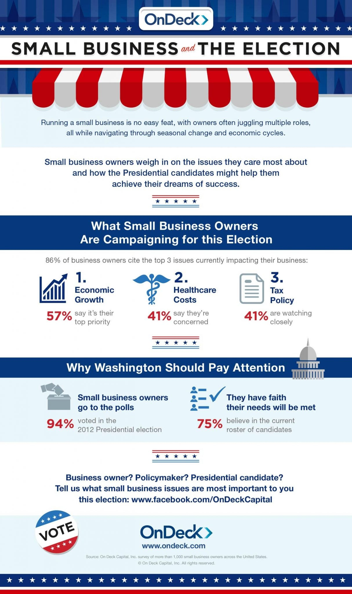 Photo of Small Business and The Election [INFOGRAPHIC]