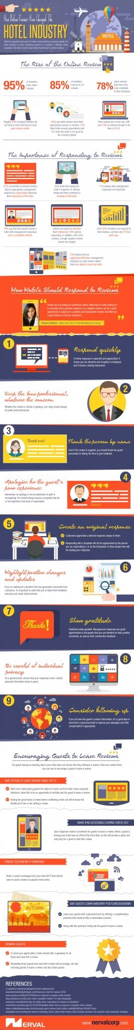 Photo of How Online Reviews Have Changed the Hotel Industry [INFOGRAPHIC]
