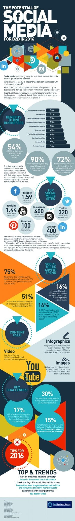 Photo of The Potential of Social Media for B2B in 2016 [INFOGRAPHIC]