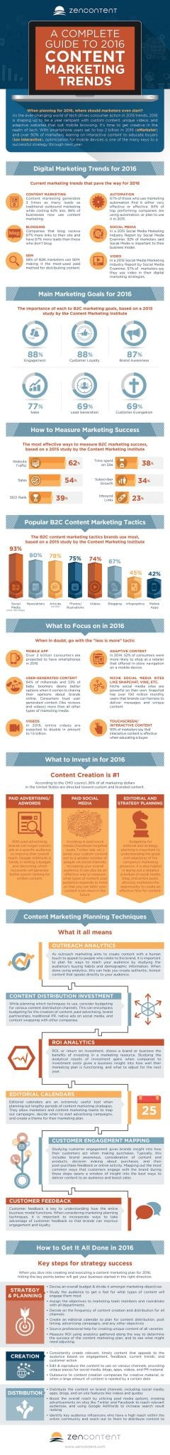 Photo of A Complete Guide to 2016 Content Marketing Trends