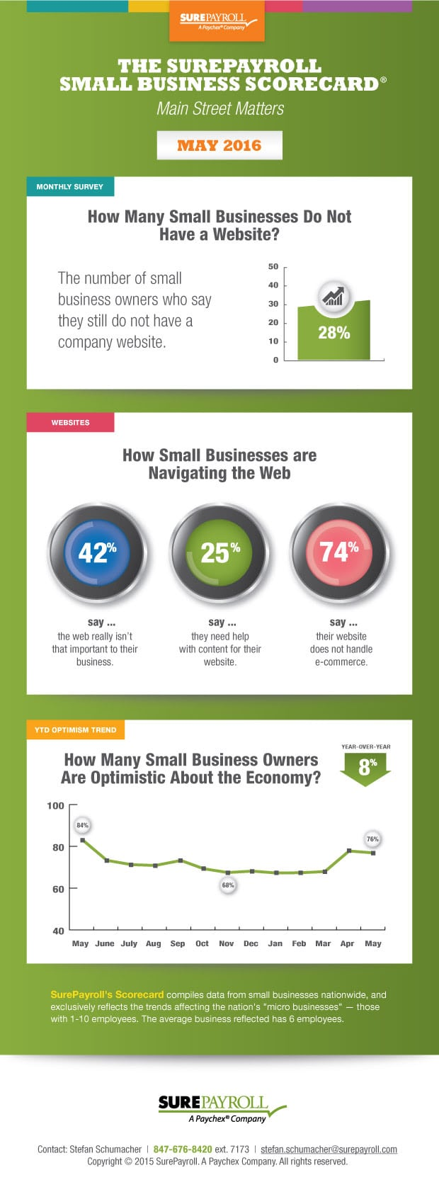 Photo of The SurePayroll Small Business Scorecard [INFOGRAPHIC]
