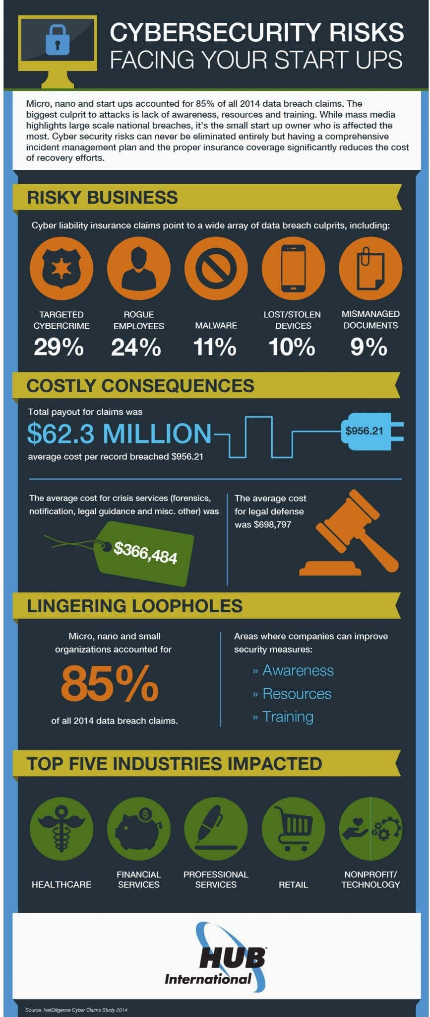 Photo of Cyber Security Risks Facing Your Small Business [INFOGRAPHIC]