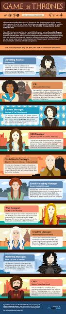 Photo of Game Of Thrones – The Story Of Marketing [INFOGRAPHIC]