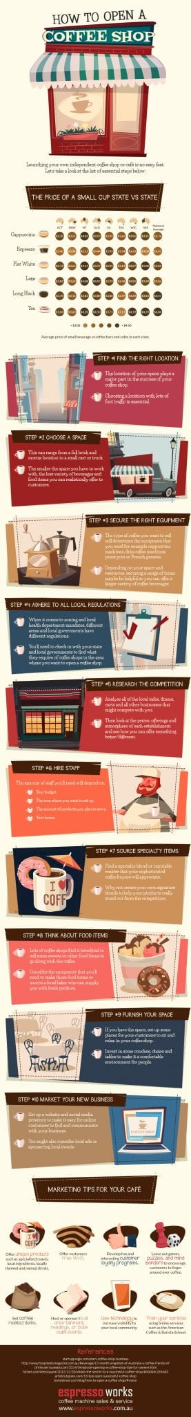 Photo of How to Open a Coffee Shop [INFOGRAPHIC]