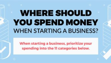 Photo of What To Spend Money On When Starting a Business – [Infographic]